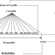 The study design used to test the relative validity and reliability of the Food Frequency Questionnaire developed for the Tehran Lipid and Glucose Study (TLGS)