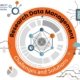Research Data Management: Challenges and Solutions